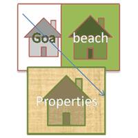 Goa Beach Properties